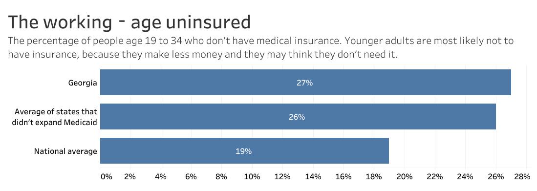 working age uninsured chart